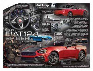 AutoGraph_FIAT124