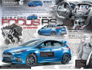 Ford' all-new Focus RS makes its global public debut at the Geneva Motor Show; introducing innovative technologies including Ford Performance All-Wheel-Drive, delivering the ultimate fun-to-drive experience.